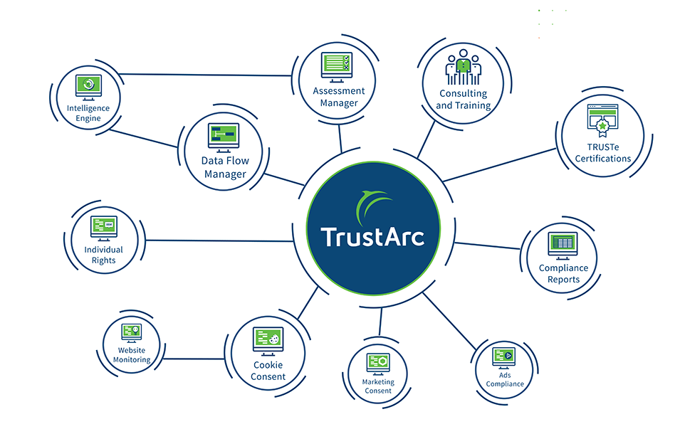 TrustArc Privacy Platform Dashboard