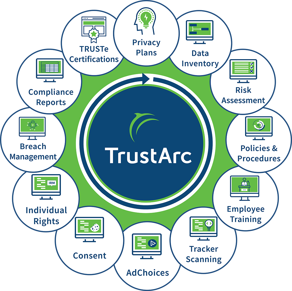 TrustArc Privacy Solutions