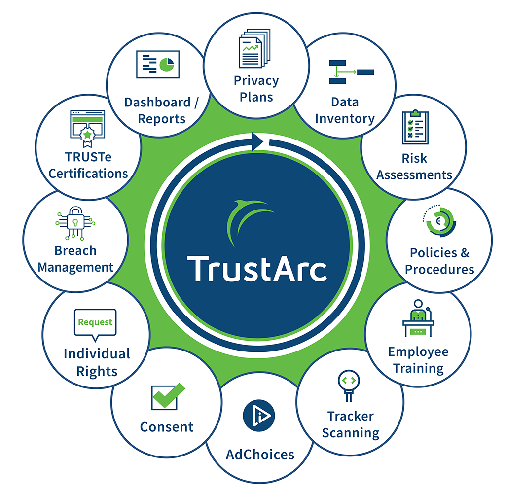 TrustArc Privacy Solutions