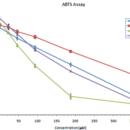 ABTS-Antioxidant-Assay-Kit-Zen-Bio-Inc-AOX-1