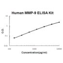 Human-MMP-9-PicoKine-ELISA-Kit-Boster-Biological-Technology-Co-EK0465