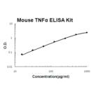 Mouse-TNF-alpha-PicoKine-ELISA-Kit-Boster-Biological-Technology-Co-EK0527
