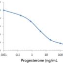 Progesterone-HRP-ImmuneChem-Pharmaceuticals-CN1020