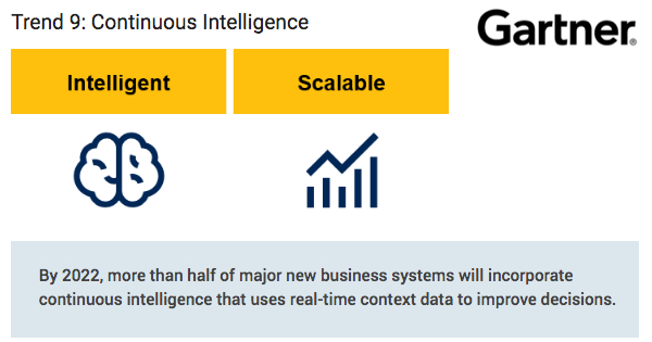 Gartner Continuous Intelligence