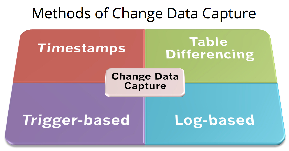 Change Data Capture Methods