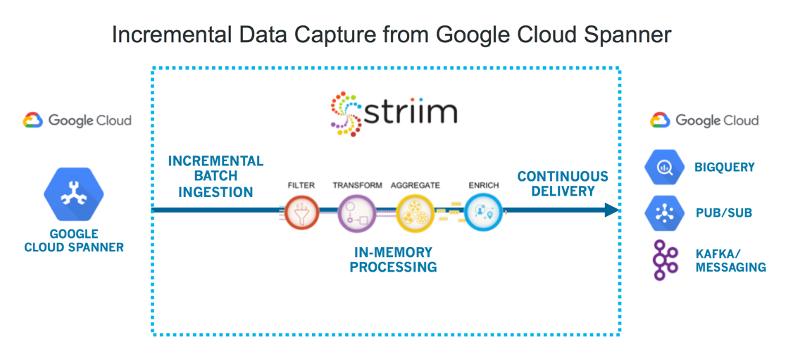 Incremental Data Capture from Google Cloud Spanner