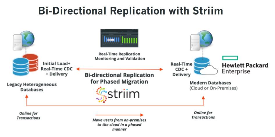 HPE NonStop Bi-directional replication