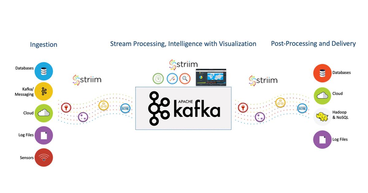 Streaming Kafka Integration