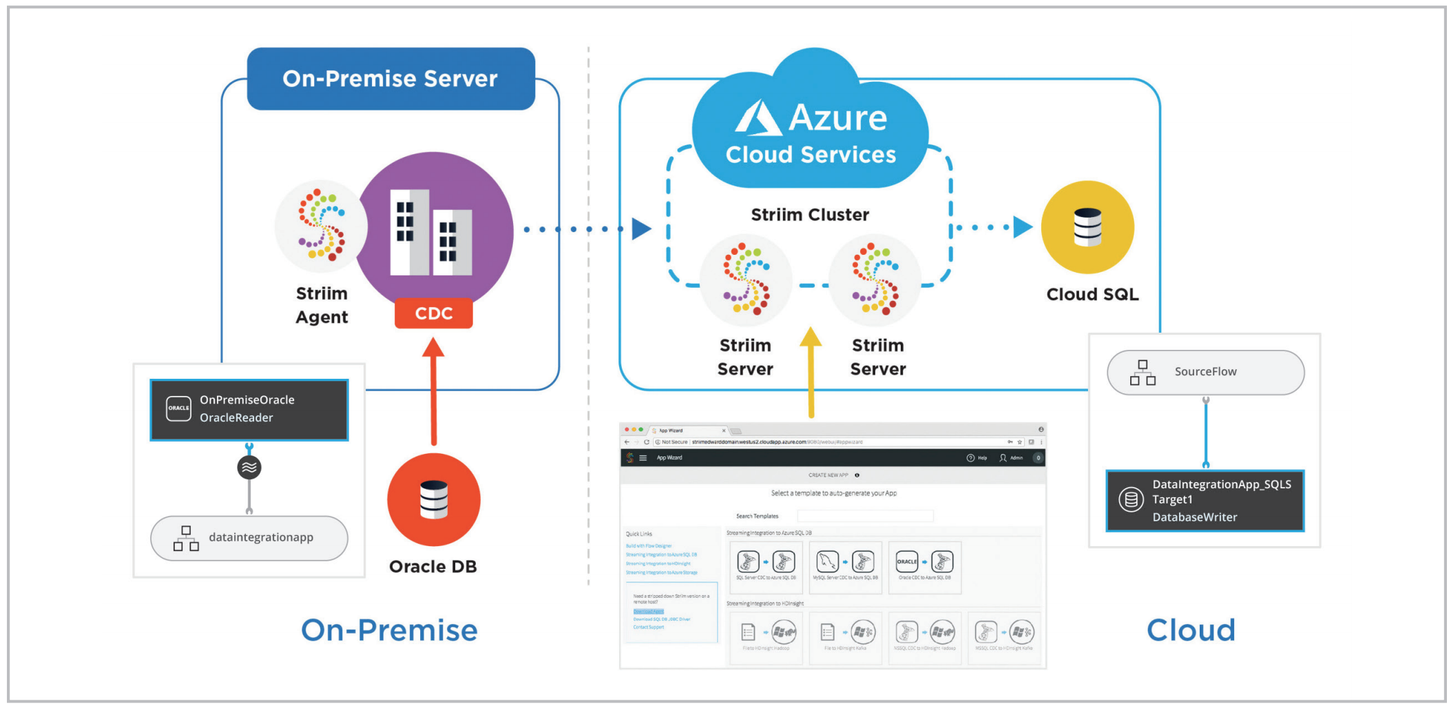 Streaming Integration from Oracle to Azure SQL DB
