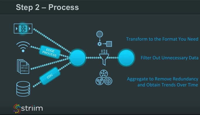 Add Process