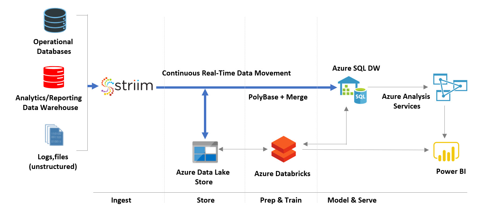 Striim for Azure SQL Data Warehouse