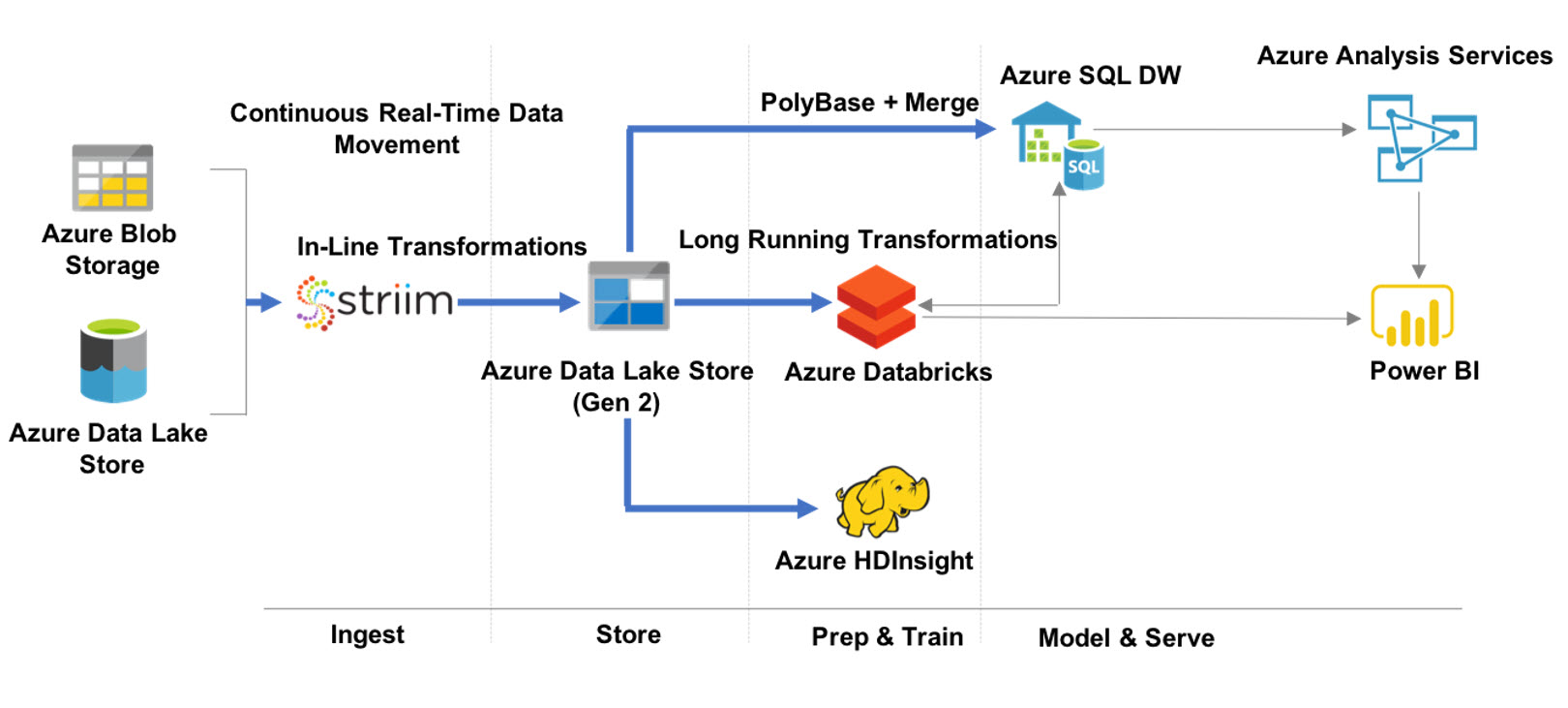 Continuous Real-Time Data Integration to Azure Data Lake