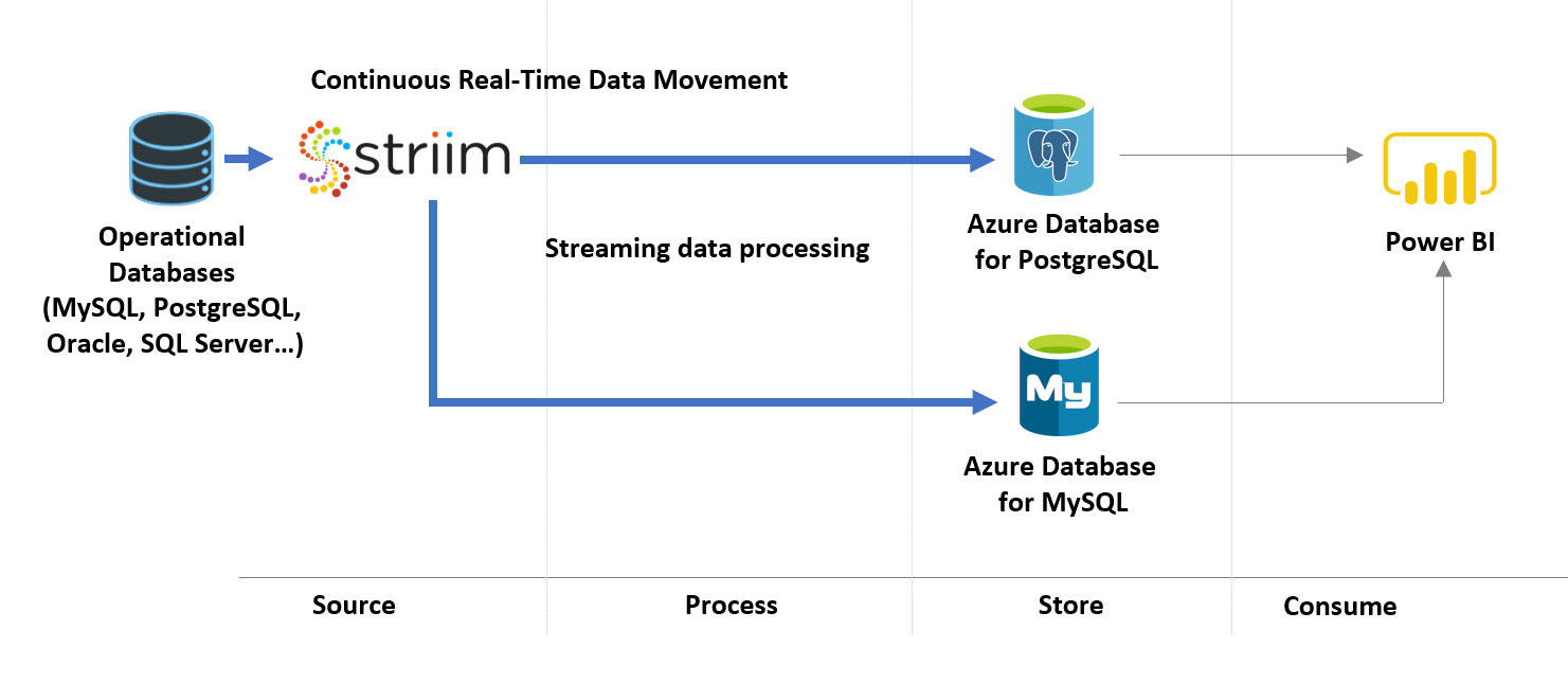 Striim for Azure PostgreSQL