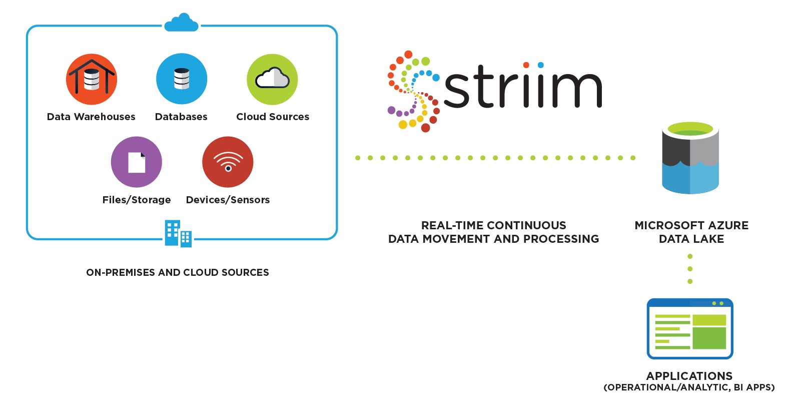 Striim for Azure Data Lake Storage