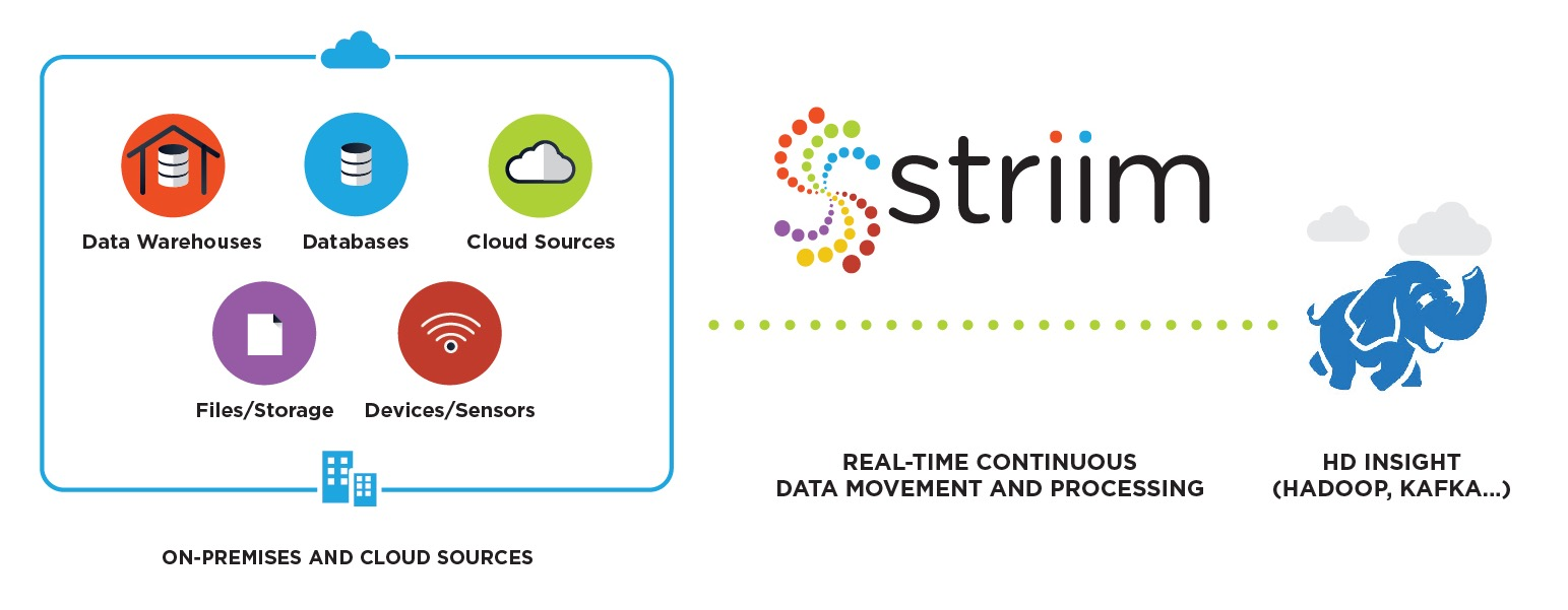 Striim for Azure HDInsight