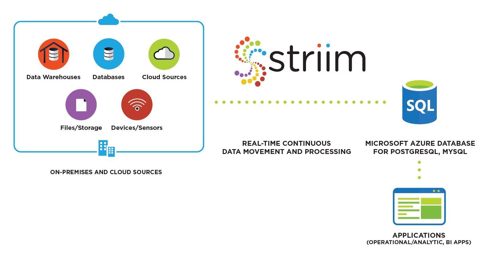Striim for Azure PostgreSQL, MySQL