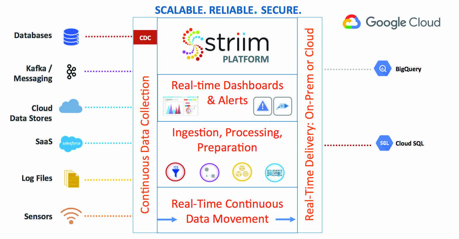 Striim for Google Cloud Platform