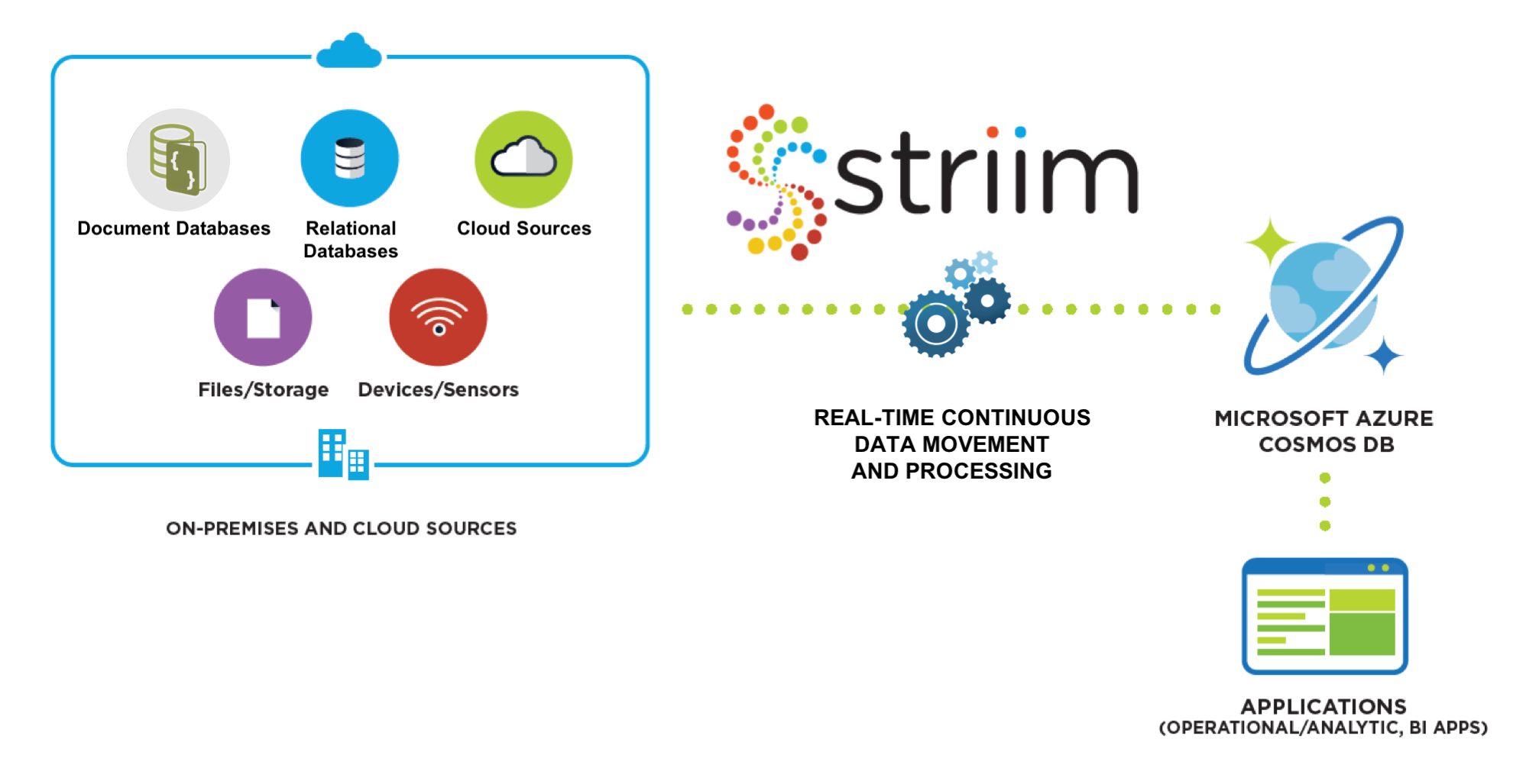 Striim for Azure Cosmos DB