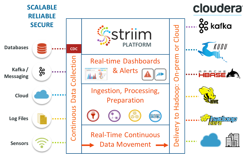 Striim for Cloudera