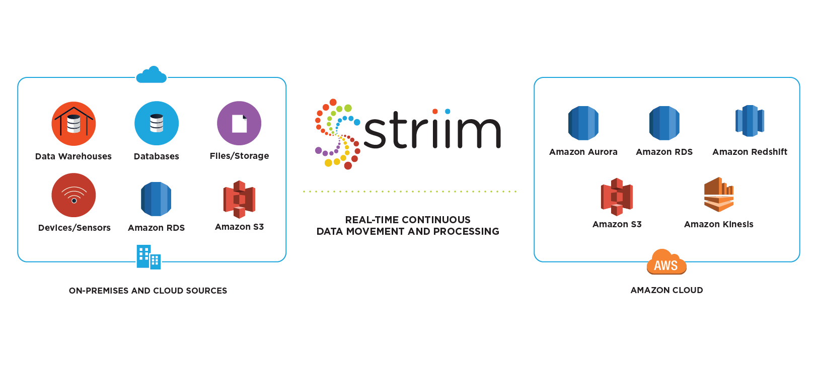 Striim for Amazon Web Services