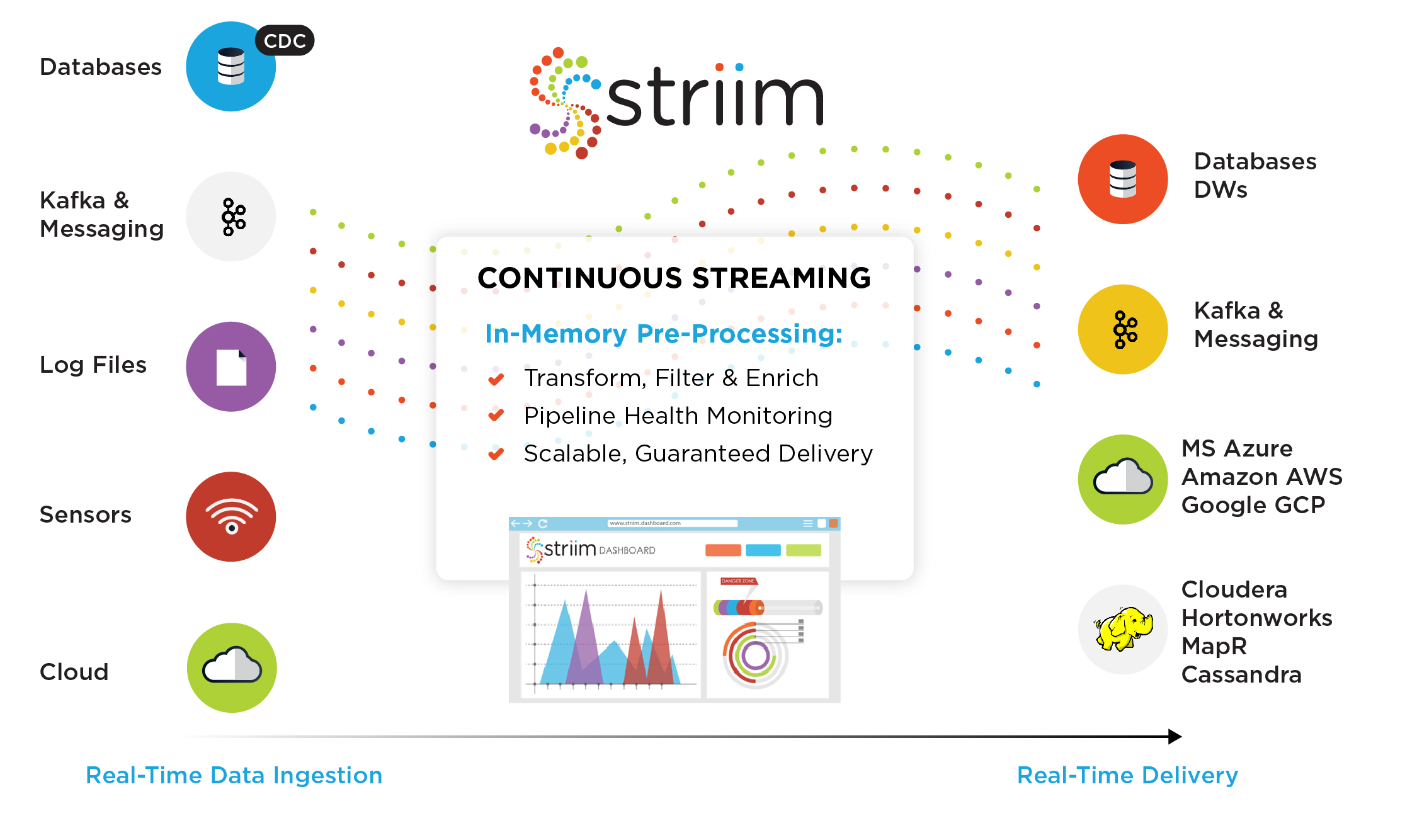 Real-Time Data Integration and Streaming Analytics - Striim