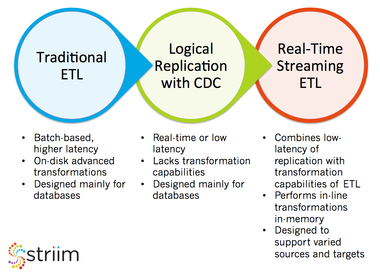 The Evolution of Real-Time ETL