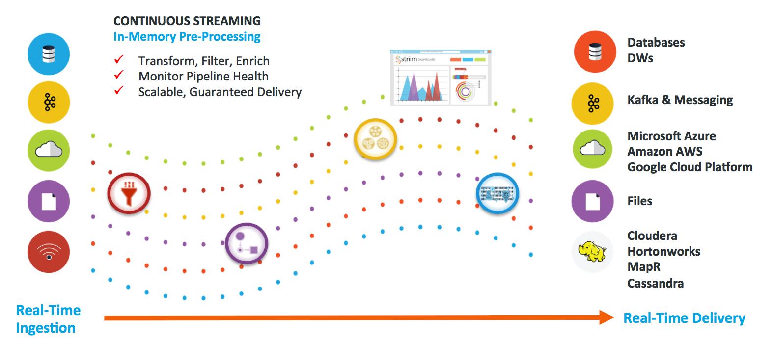 Striim Overview - Streaming ETL