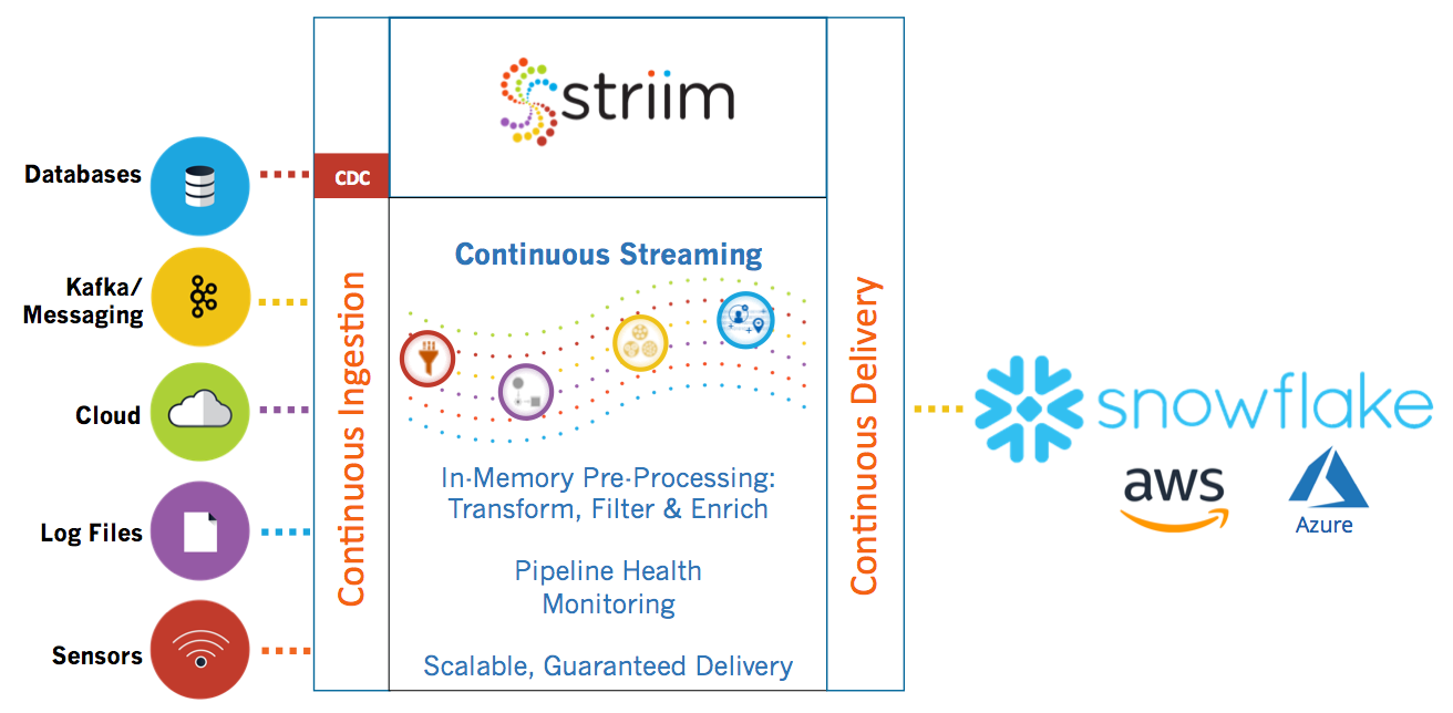 Striim for Snowflake Data Warehouse