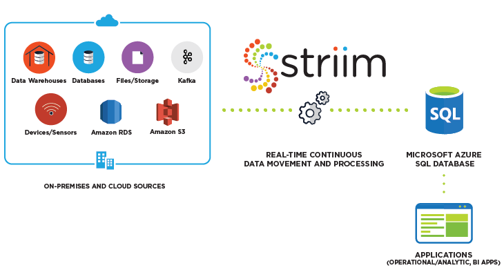 Striim for Azure SQL Database