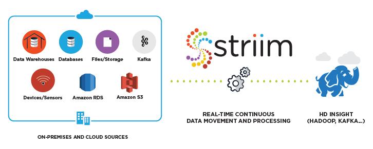 Striim for Azure HDInsight