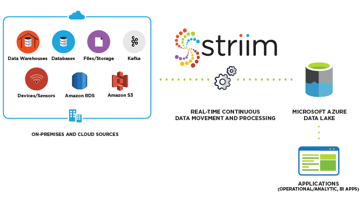 Striim for Azure Data Lake Storage