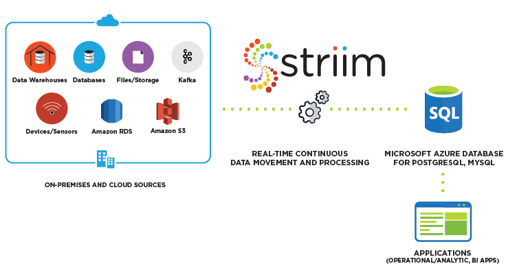 Striim for Azure Database for MySQL