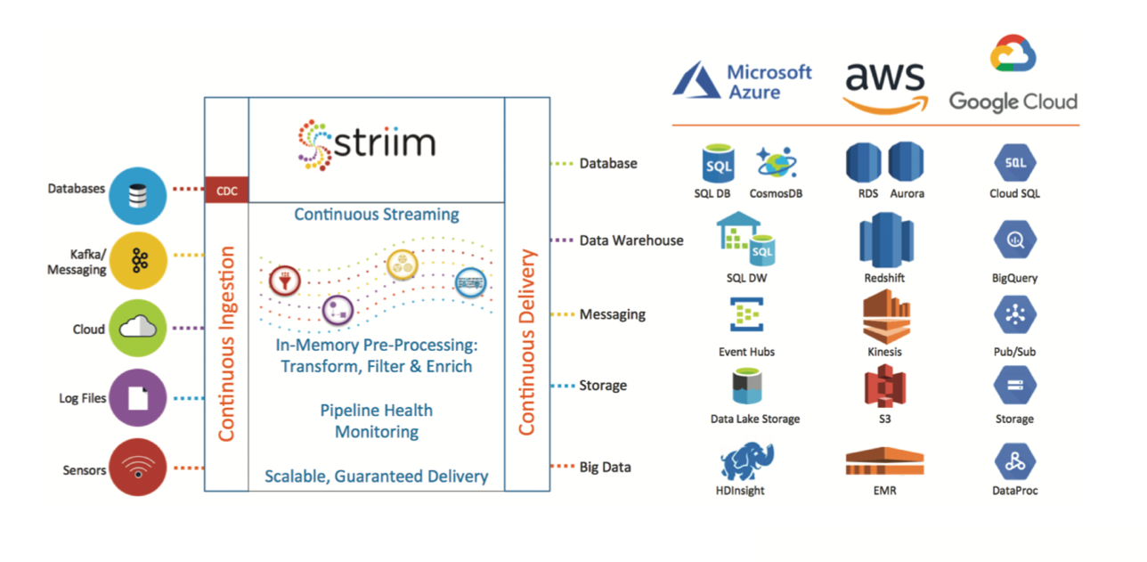 Striim - Real-Time Data Movement and Processing for Hybrid Cloud