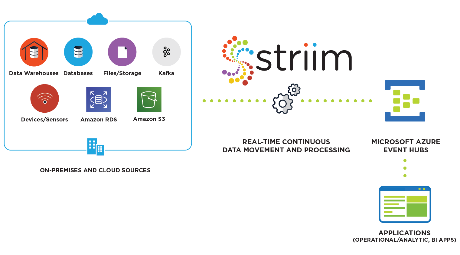 Striim for Azure Event Hubs