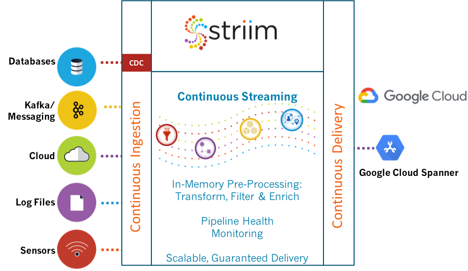 Striim for Google Cloud Spanner