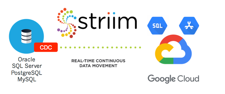 Striim + Google Cloud Data Migration Service