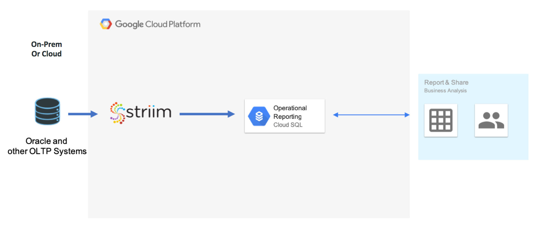 Continuous Real-Time Data Integration to Google Cloud SQL