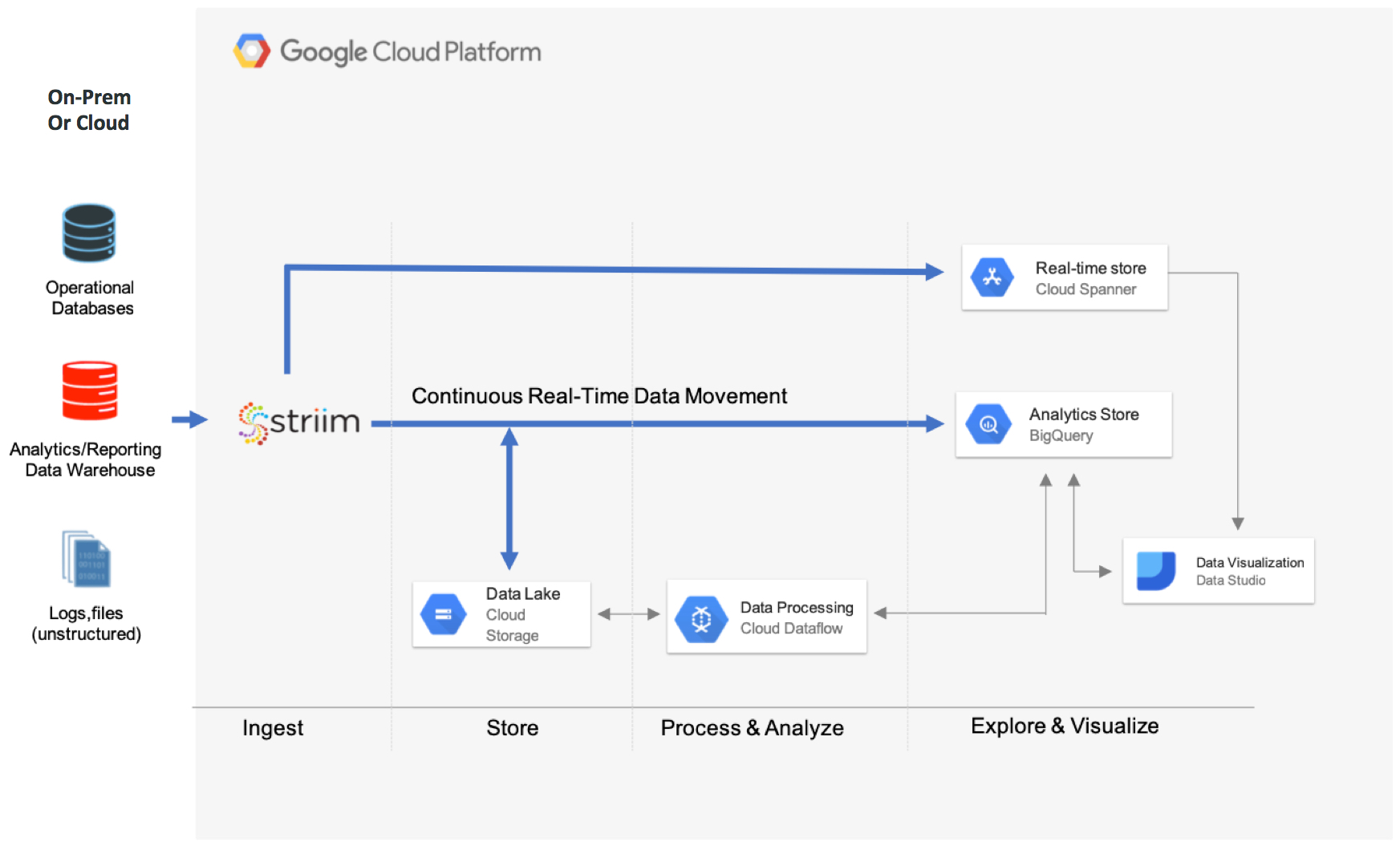 Striim for Google BigQuery