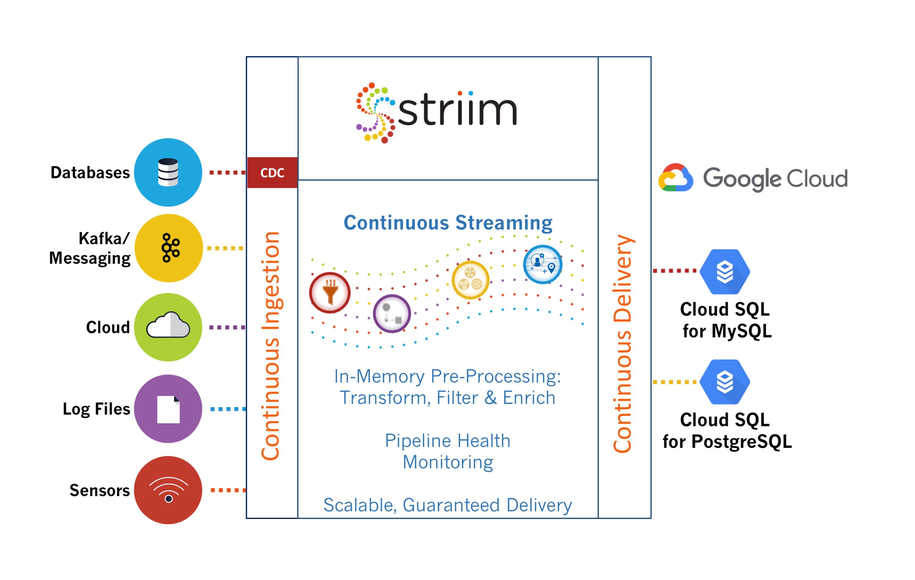 Striim for Google Cloud SQL
