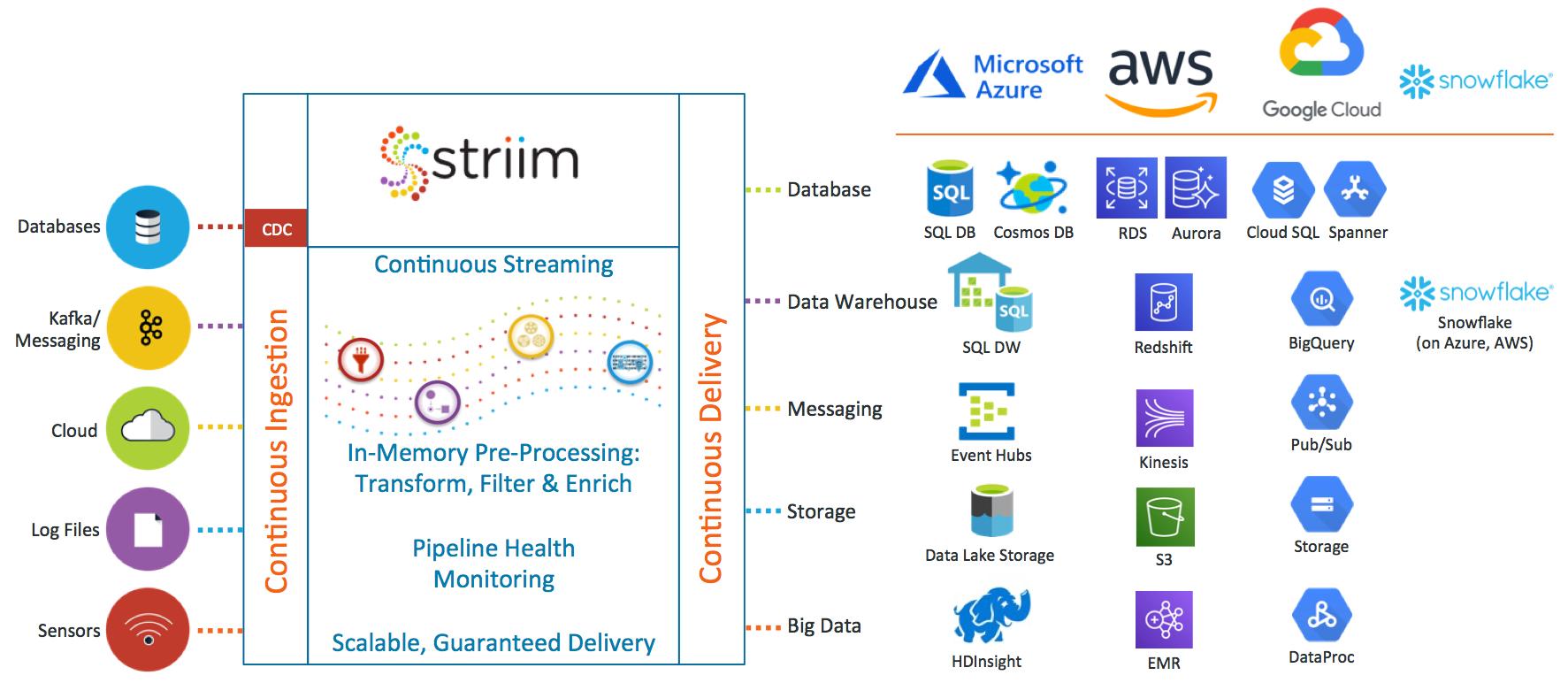 Hybrid Cloud Integration