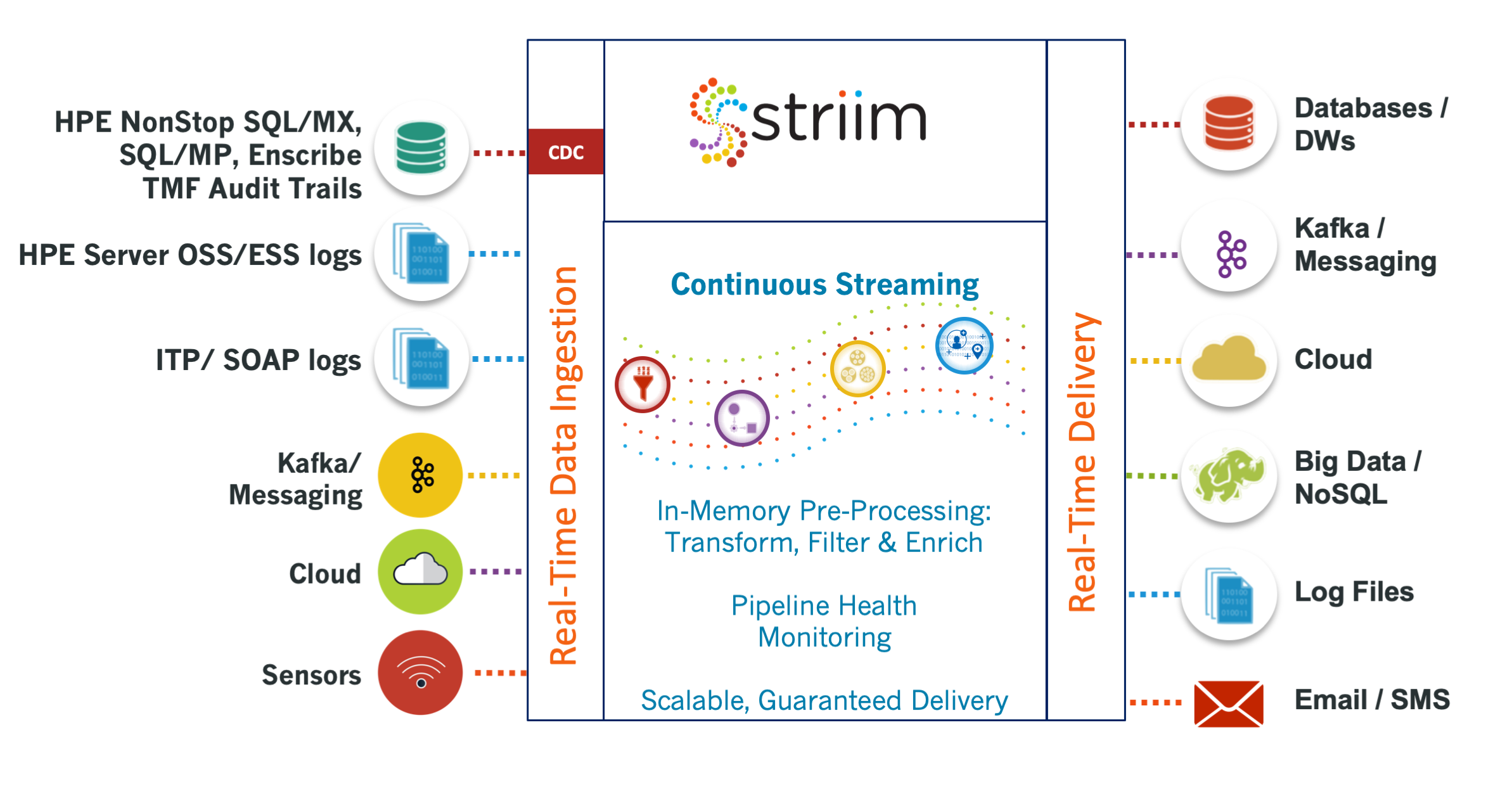 Striim for HPE NonStop