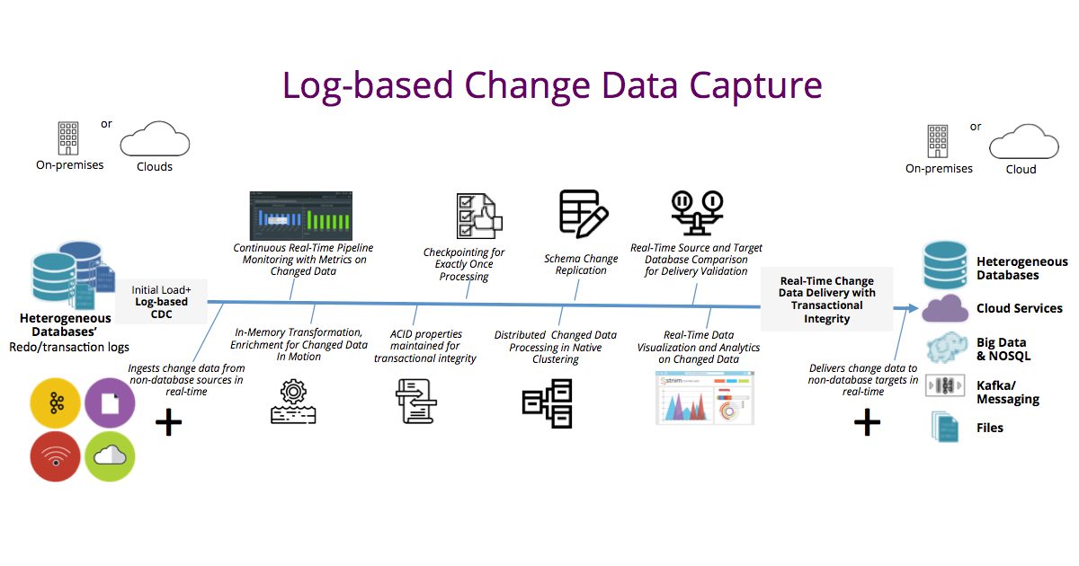 Log-based Change Data Capture