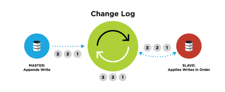 The Change Log can be used to Replicate a Database