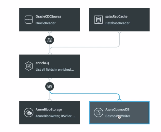 End-to-End Data Flow