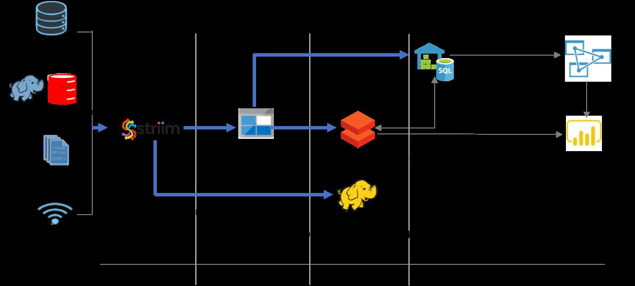 Striim for Azure Storage