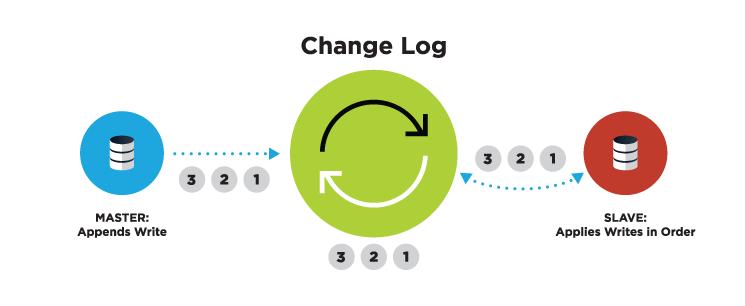 Change data capture change log