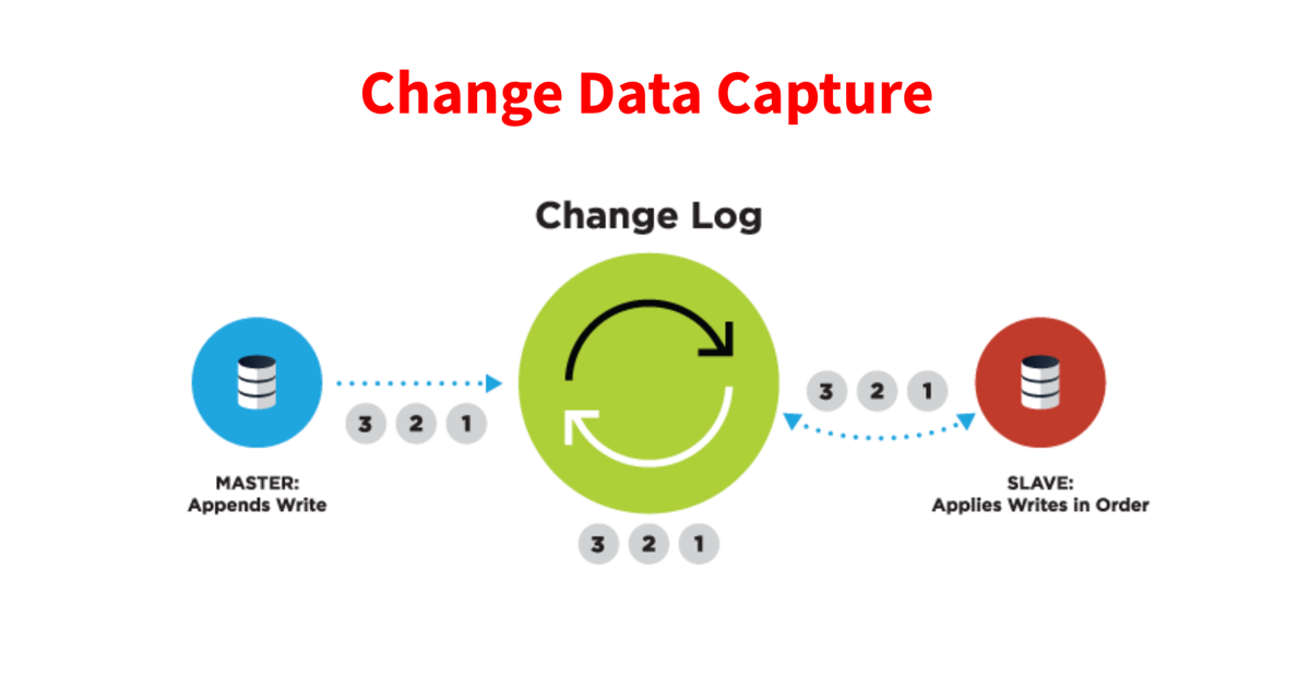 Change Data Capture - change log