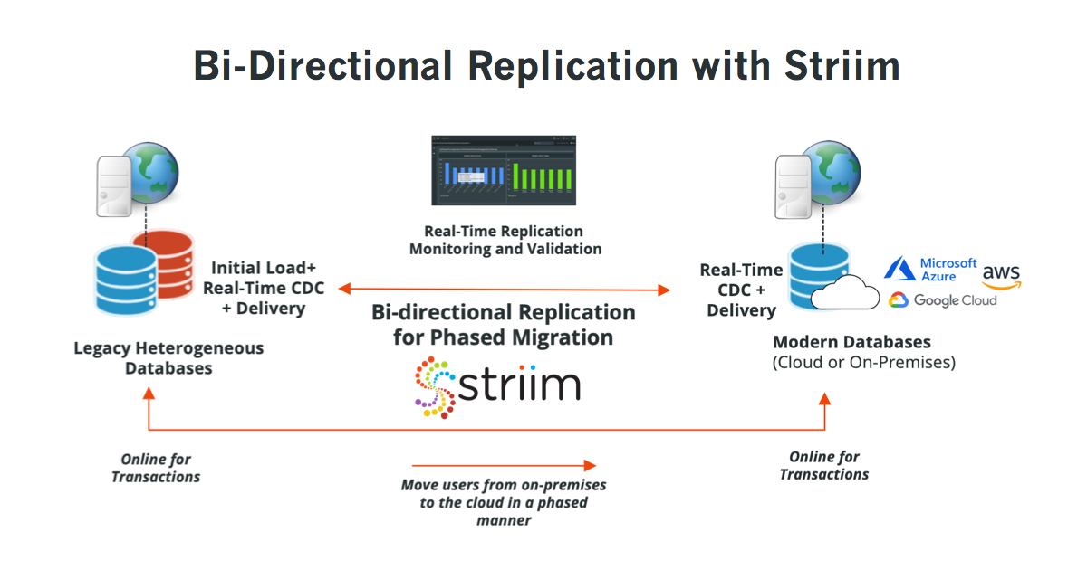 Bi-Directional Replication with Striim