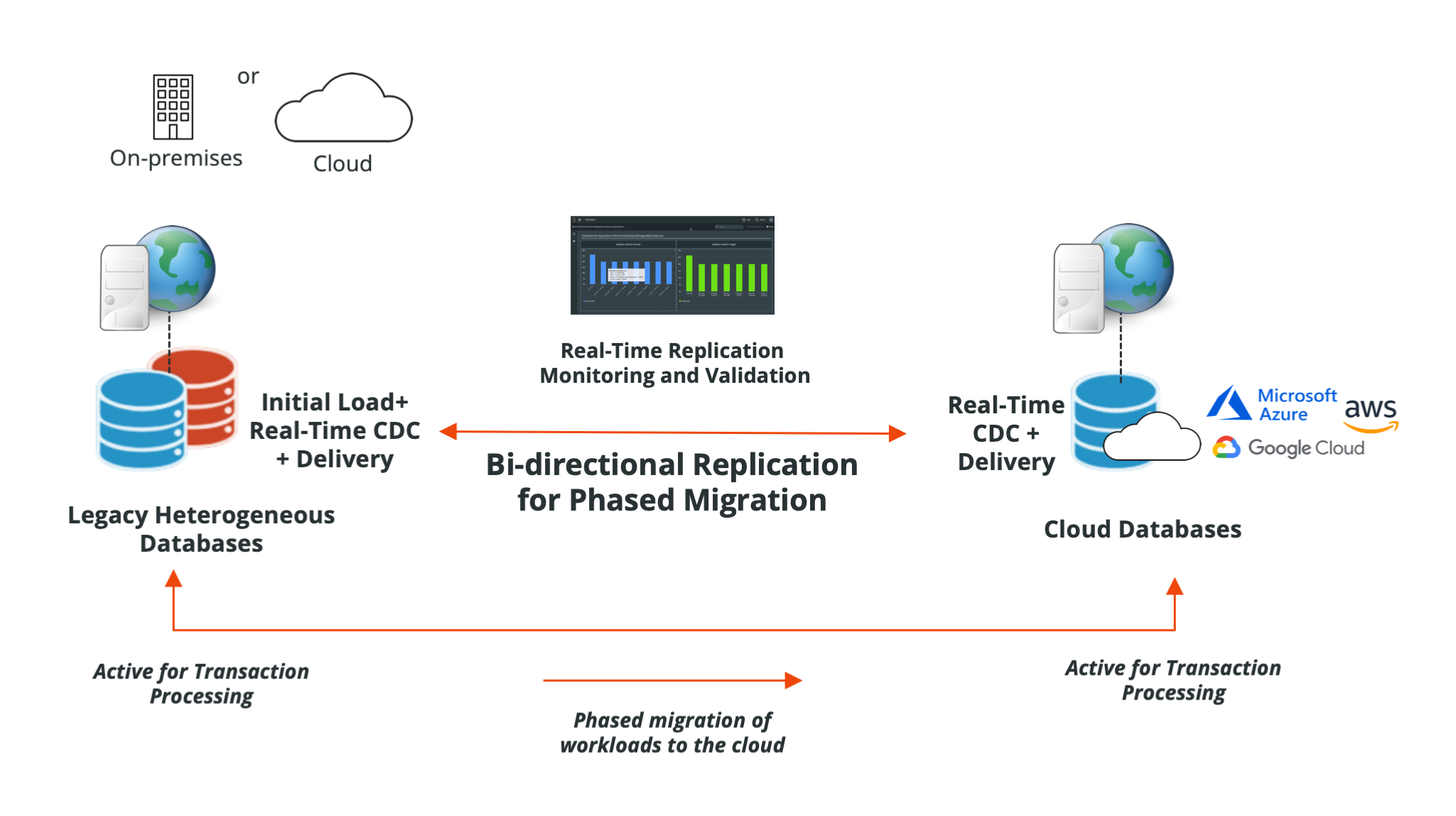 Striim - Bi-Directional Replication for Phased Cloud Migration