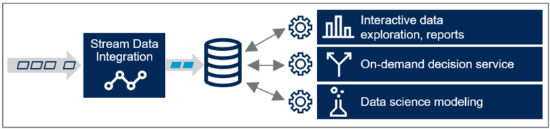 Gartner-Stream Data Integration